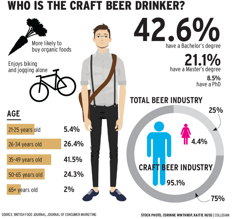 Craft Beer Percentage Of Us Market